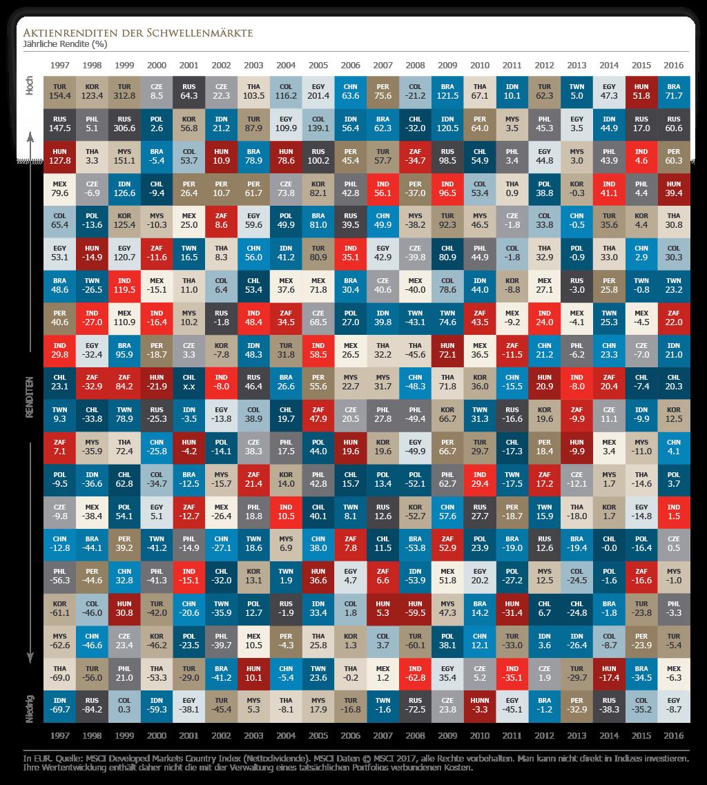 Aktienrenditen der Schwellenmärkte