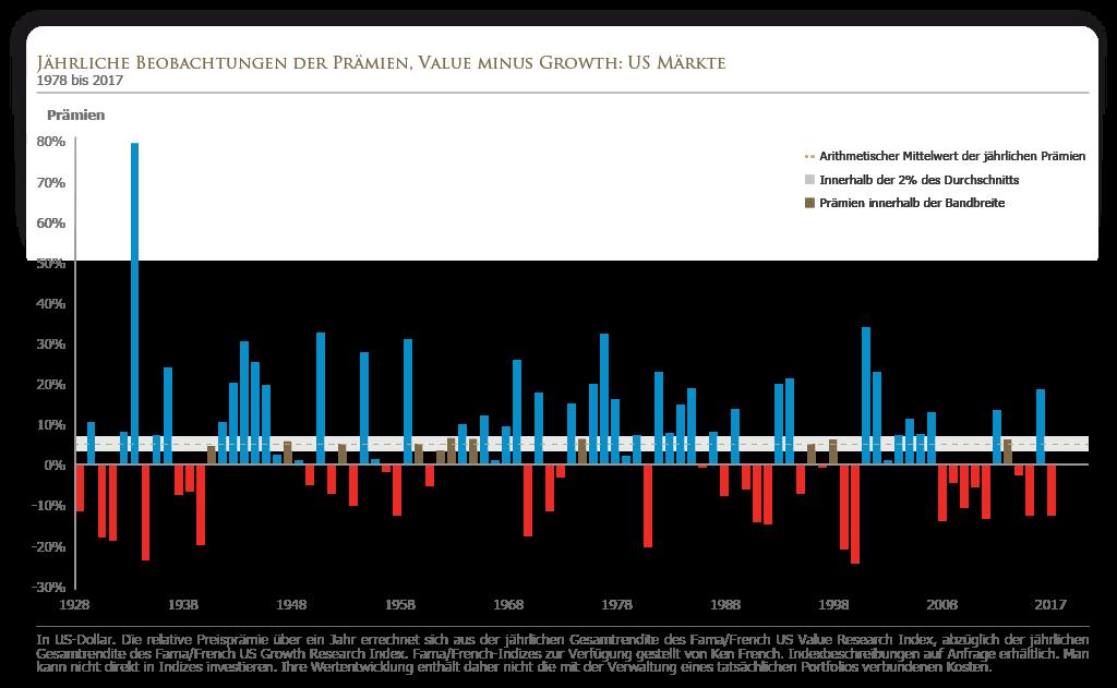 Jährliche Beobachtungen der Value-Prämie, bereinigt um die Performance von Wachstumswerten