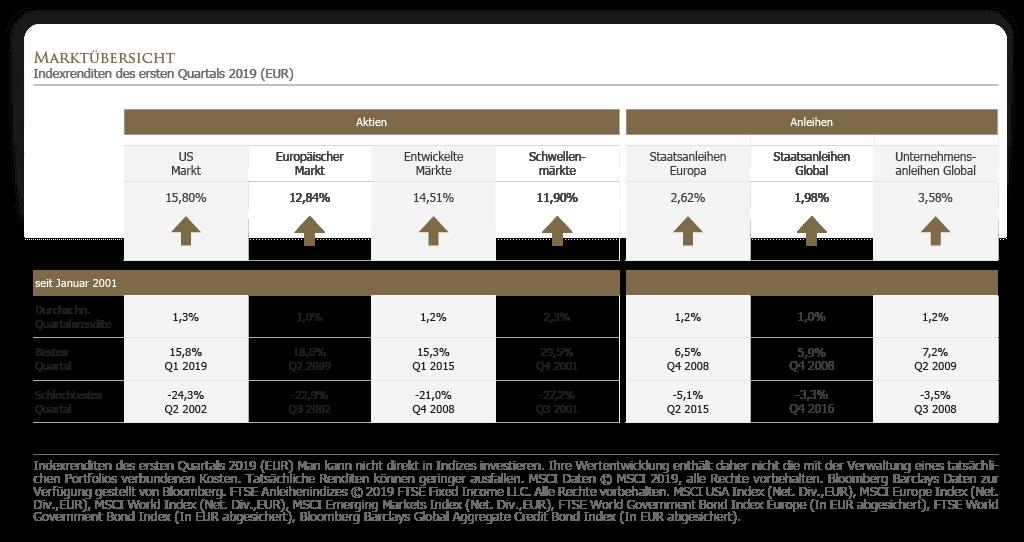 Marktübersicht - Indexrenditen des ersten Quartals 2019 (EUR)