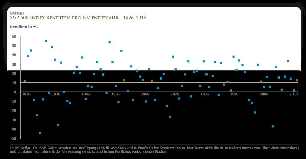 S&P 500 Indexrenditen pro Kalenderjahr von 1926 - 2016