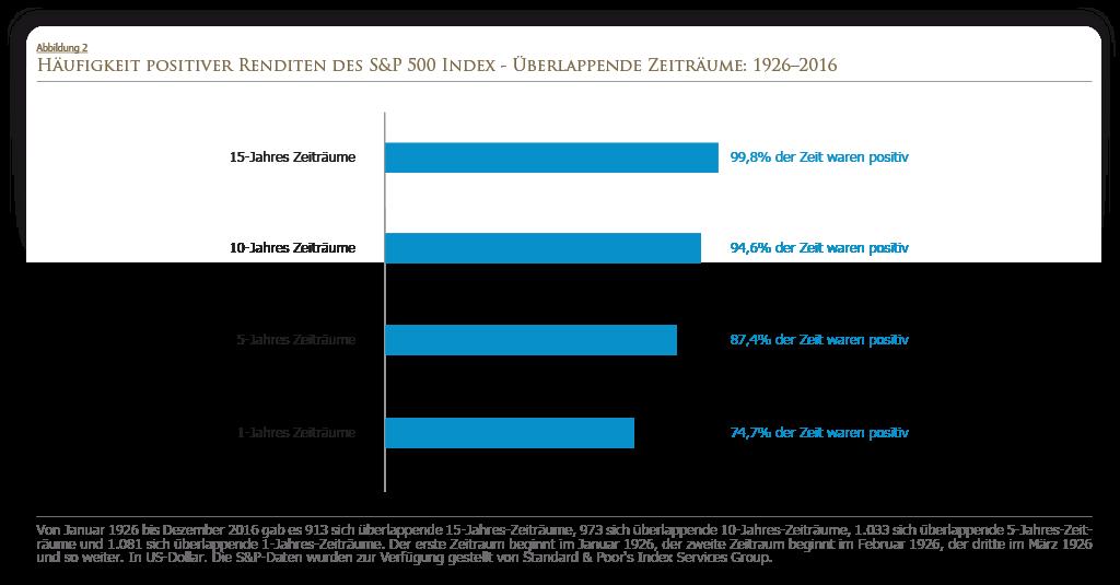Häufigkeit positiver Renditen des S&P 500 Index 1926 -2016