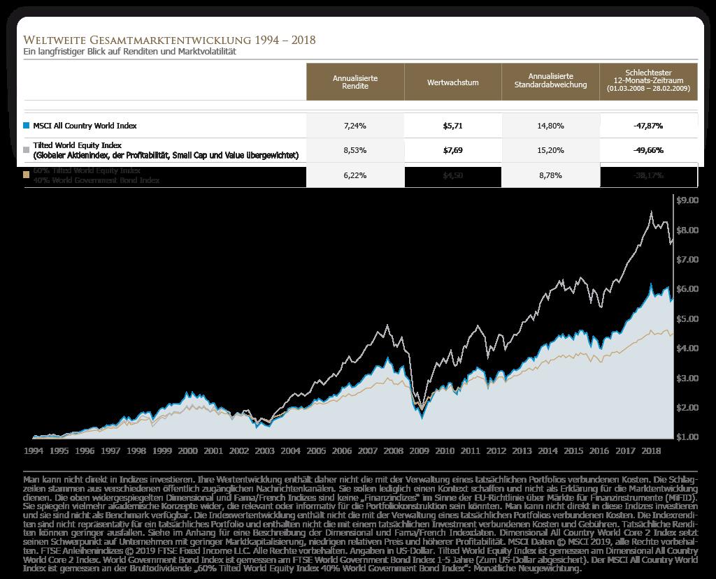 Weltweite Gesamtmarktentwickluung 1994 - 2018 - Ein langfristiger Blick auf Renditen und Marktvolatilität