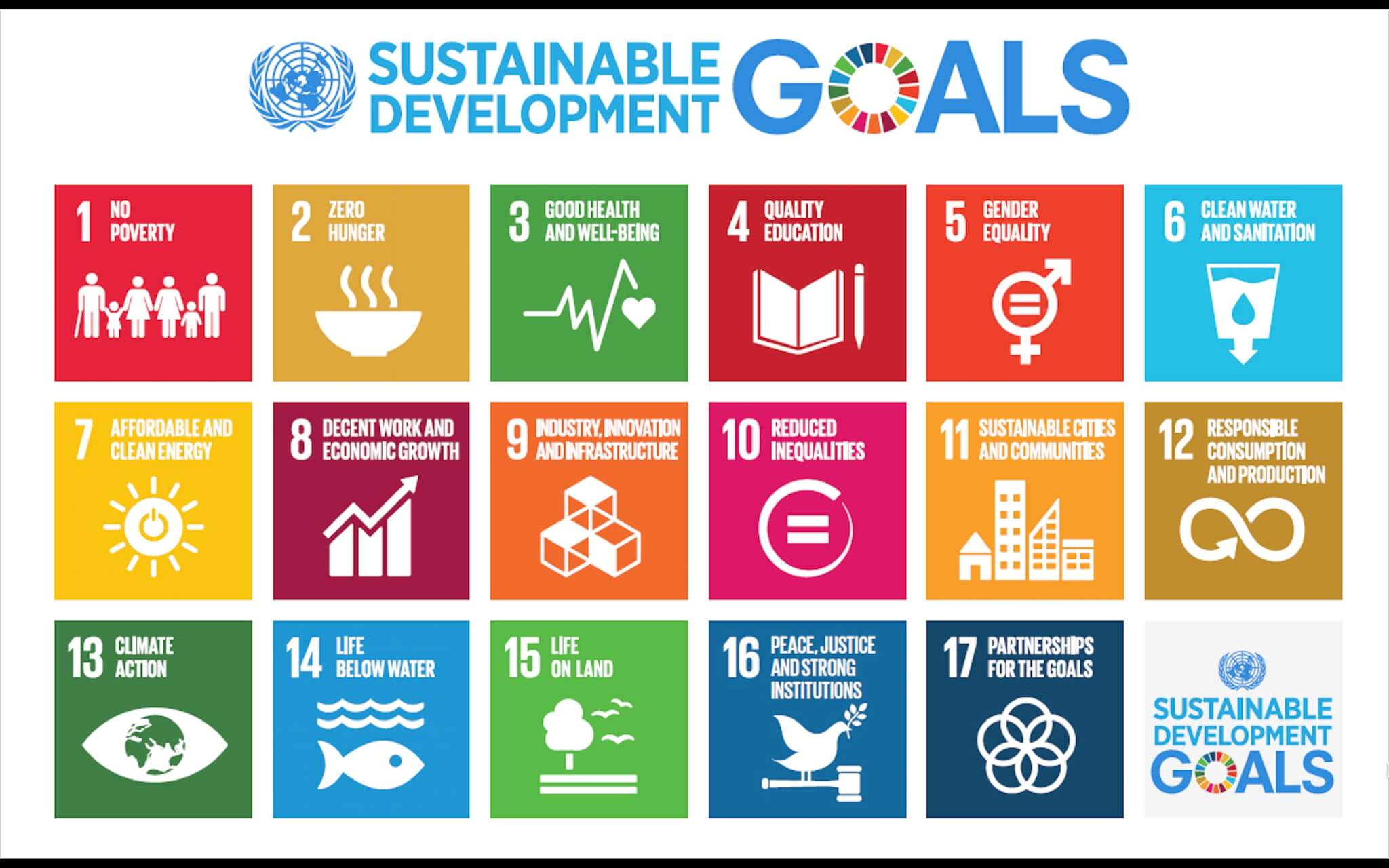 Sustainable Development Goals der UN