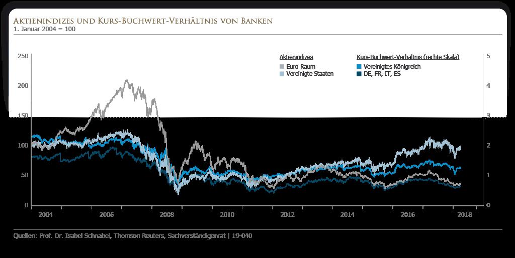 Aktienindizes und Kurs-Buchwertverhältnis von Banken