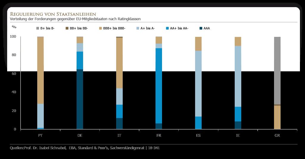 Regulierung von Staatsanleihen