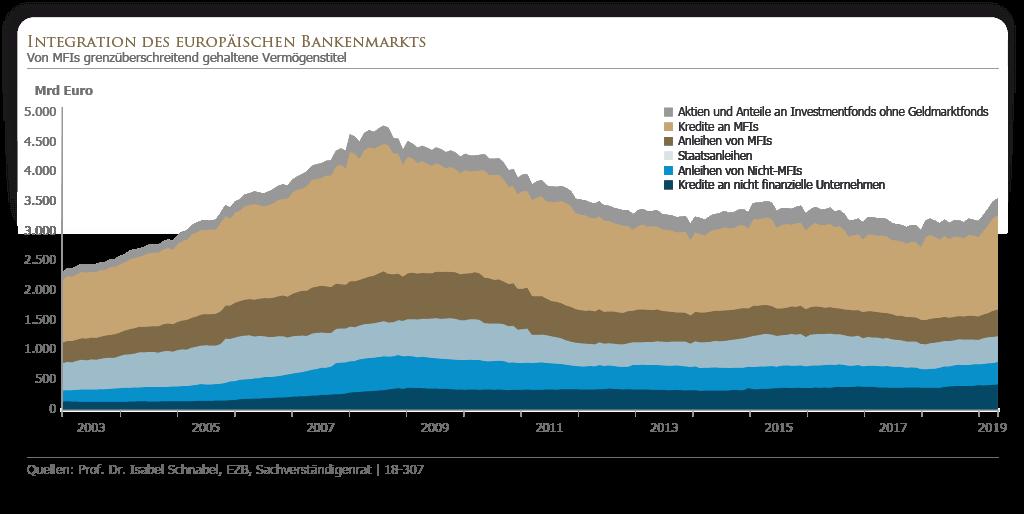 Integration des europäischen Bankenmarkts
