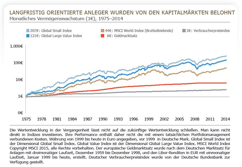 Langfristig orientierte Anleger wurden von den Kapitalmärkten belohnt