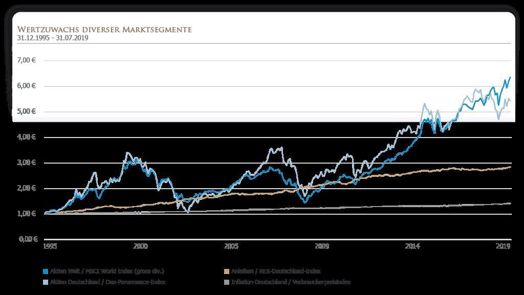 Wertzuwachs diverser Marktsegmente
