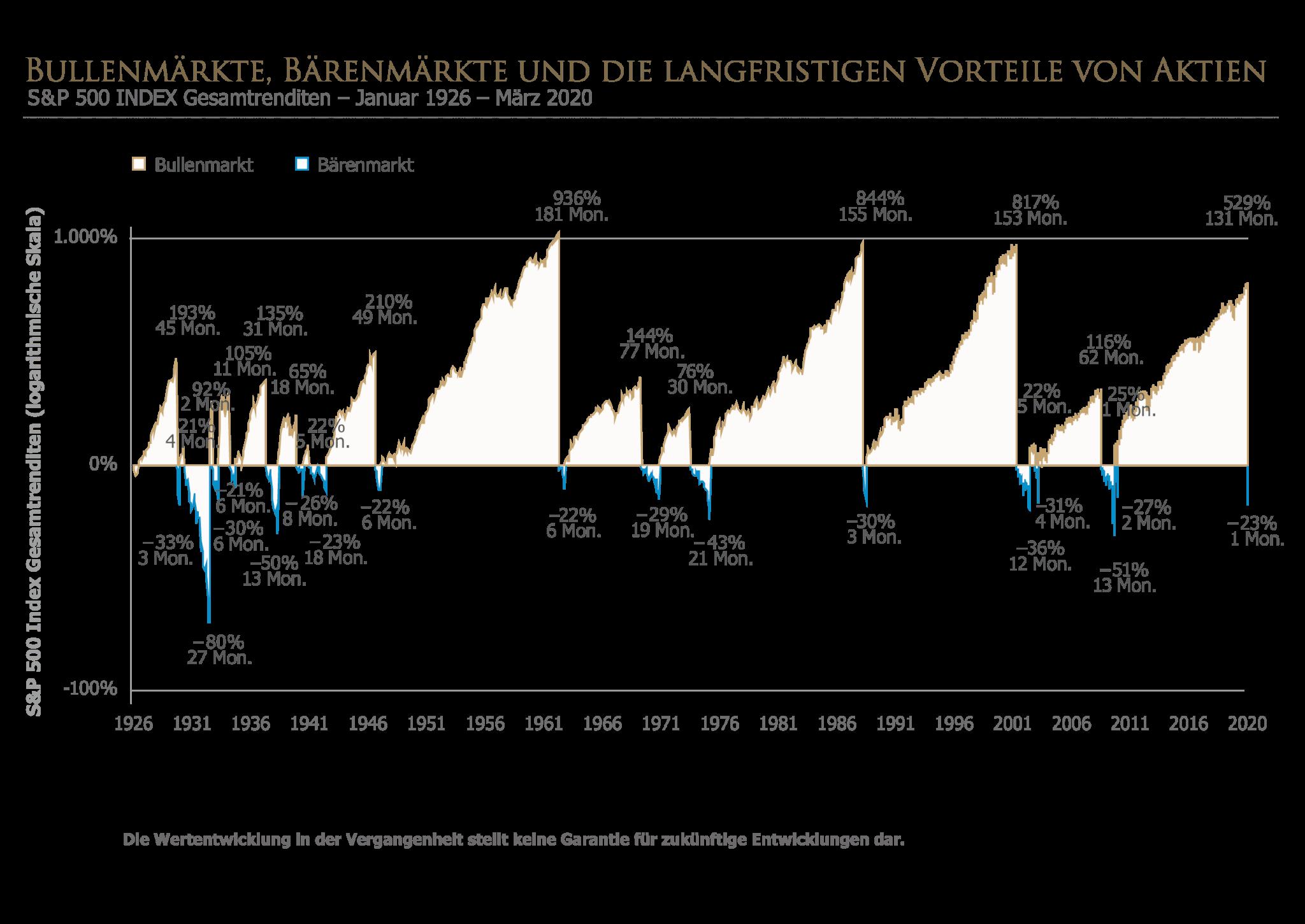 Volatitlität an den Aktienmärkten mit Happy End