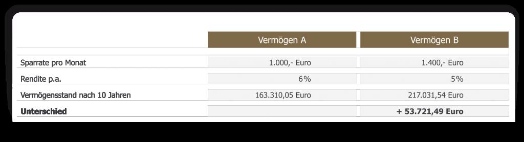 Tabelle Vergleich Renditeoptimierung vs. Investitonssumme erhöhen