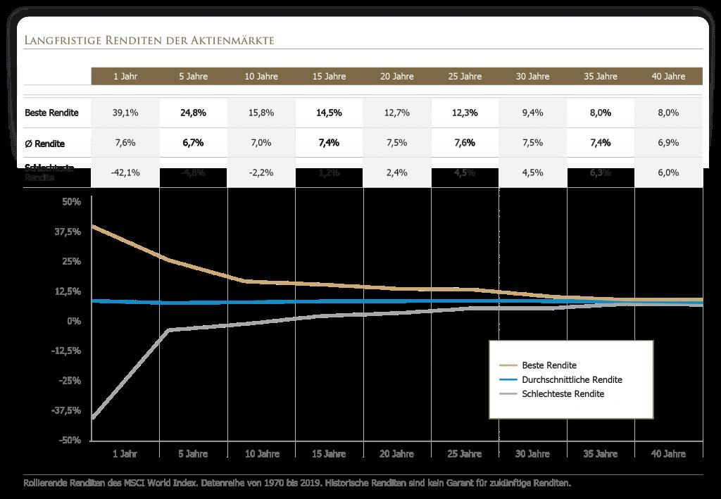Langfristige Rendite der Aktienmärkte