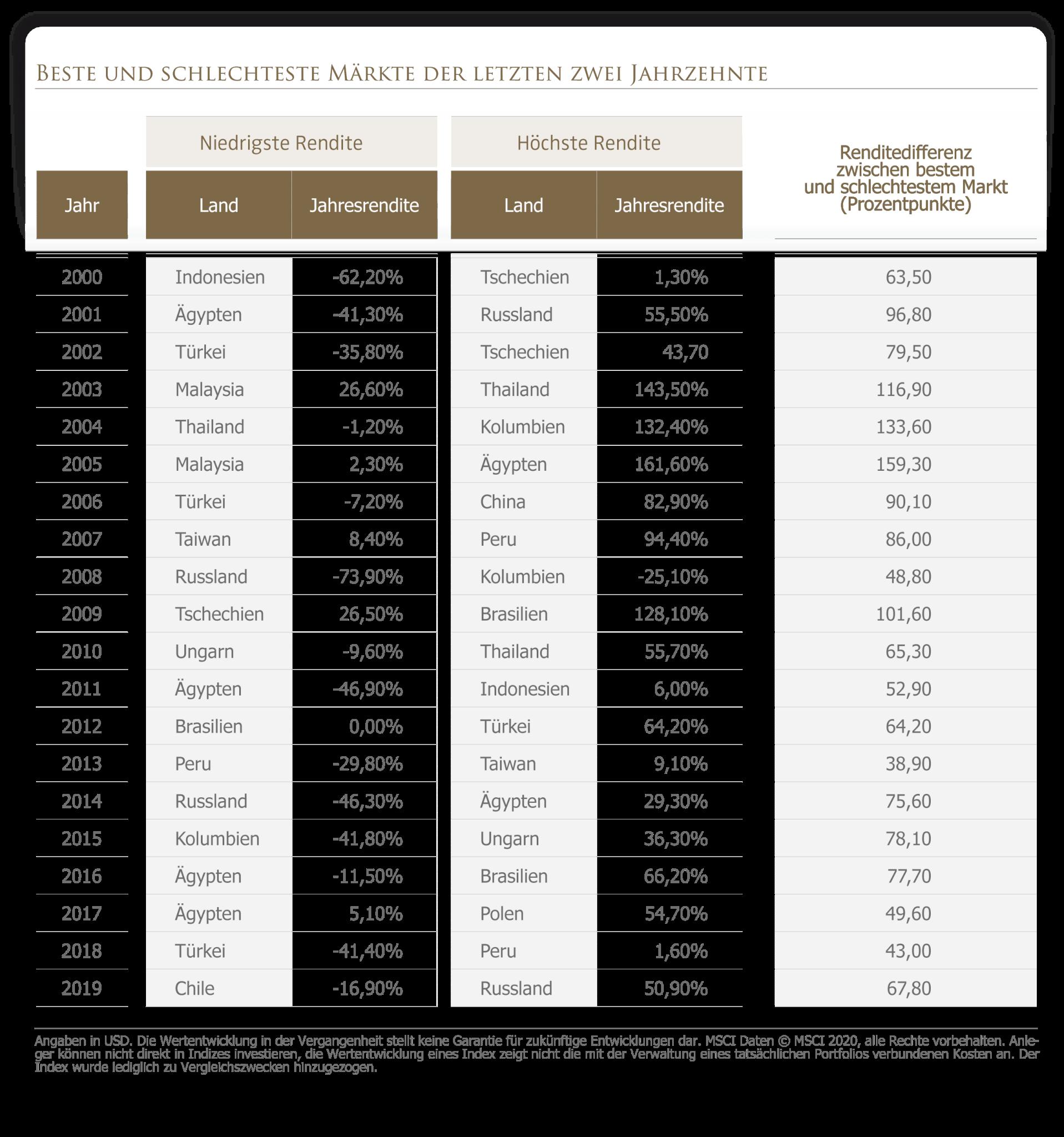 Beste und schlechteste Emerging Markets der letzten zwei Jahrzehnte