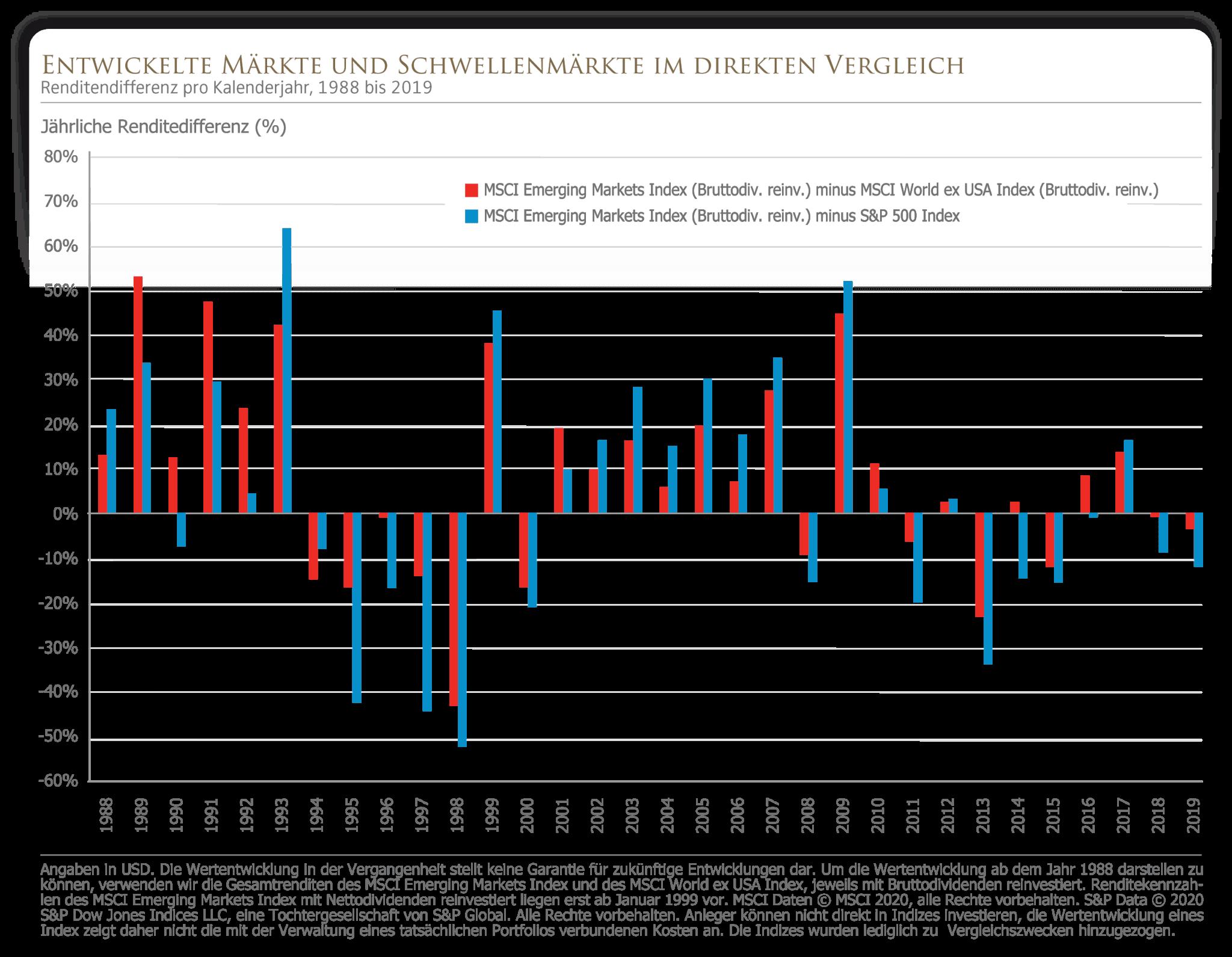 Entwickelte Märkte und Schwellenmärkte im direkten Vergleich