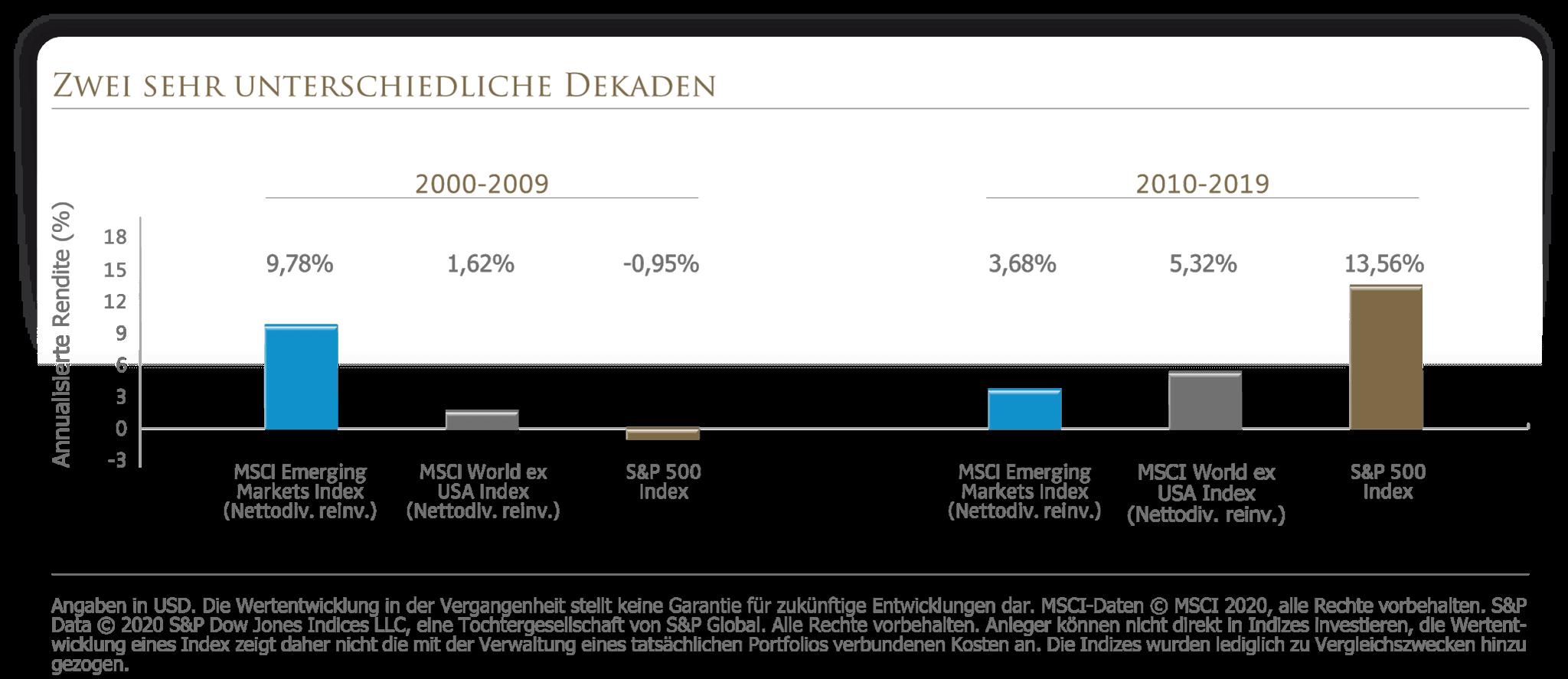 Vergleich der Erging Markets mit den entwickelten Märkten